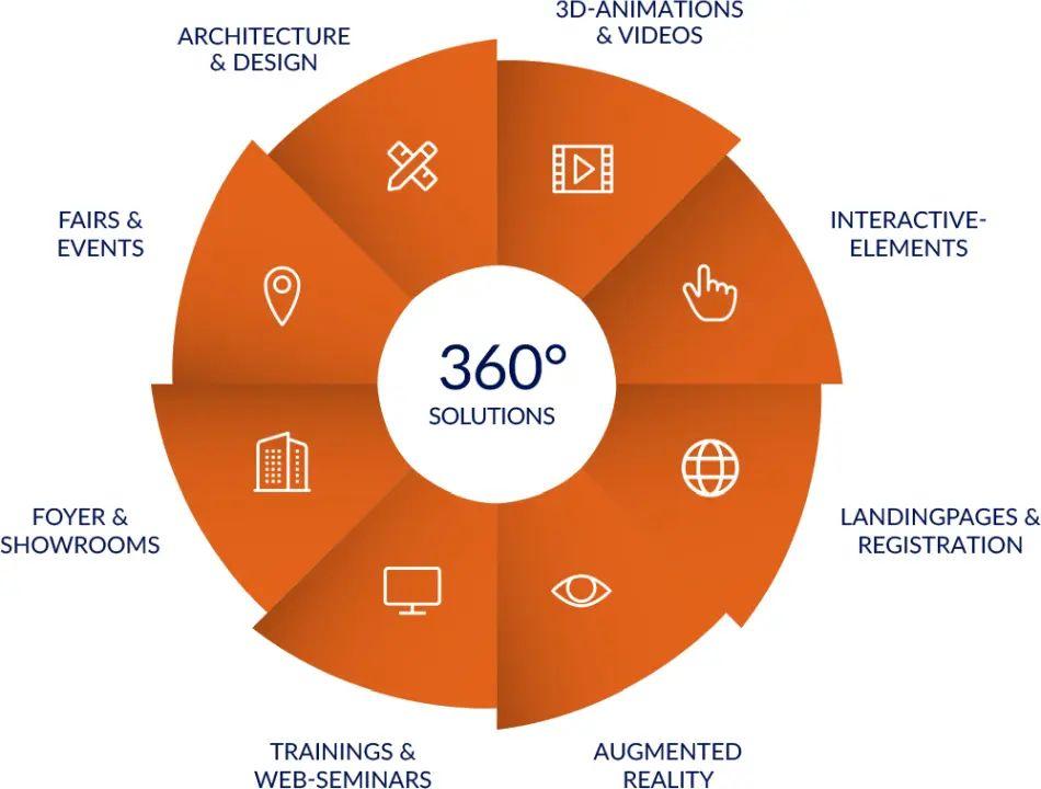 commacross-commacross 360 grad solutions